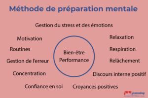 méthode de préparation mentale PMyearning